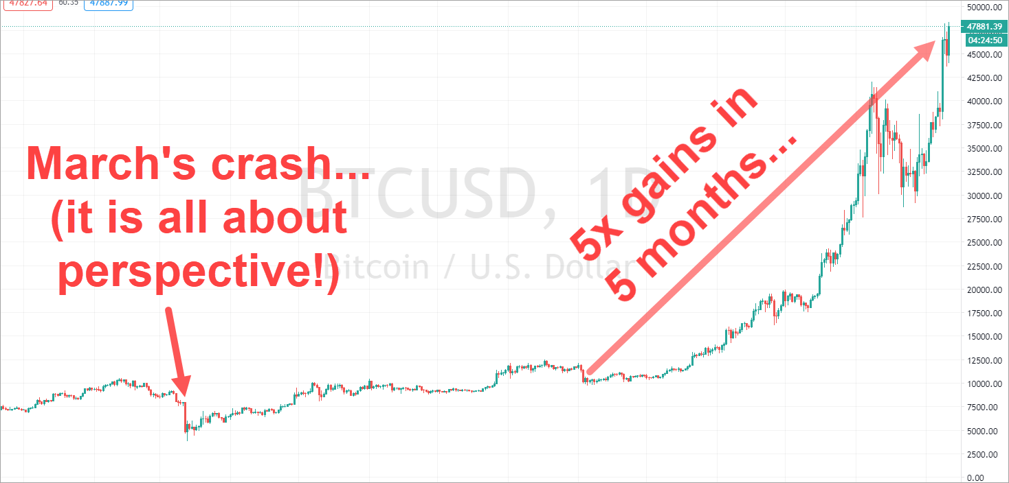 Bitcoin's explosion...and how to benefit from it in 2021